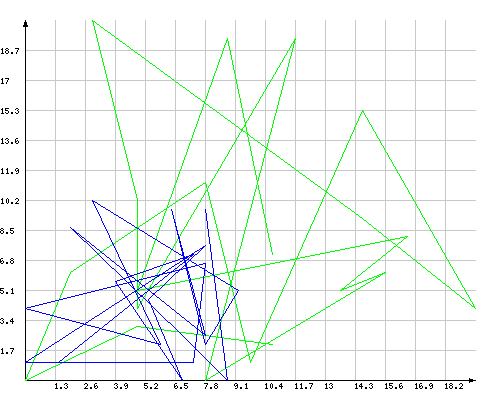 Линейный (2D) график на PHP